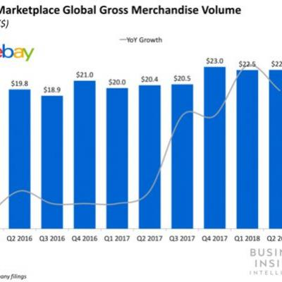 EBay's marketplace growth regresses