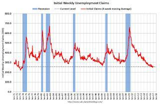 Weekly Initial Unemployment Claims increase to 247,000