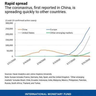 An Early View of the Economic Impact of the Pandemic in 5 Charts