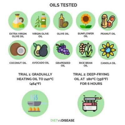 Coconut Oil vs Olive Oil vs Canola Oil? New Study Finds Olive Oil Is Best, Coconut Oil Has Zero Antioxidants, Canola Oil Is Worst For Cooking