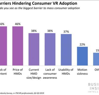 Consumer demand for immersive experiences during quarantine could accelerate VR adoption, especially for the entertainment industry