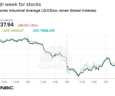 Dow Jones Industrial Average falls 400 points, bringing the week's decline to more than 3%