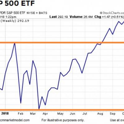 S&P 500 Shows No Signs Of Correcting
