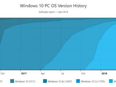 With new Windows update still AWOL, Fall Creators Update reaches 92% penetration