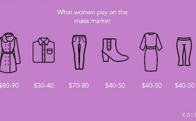 How much are U.S. women willing to pay for fashion?