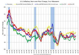 Key Measures Show Inflation About the Same Year-over-year in February as in January