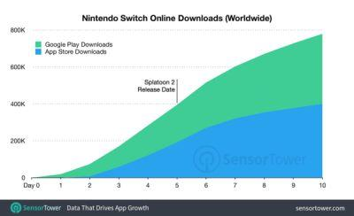 SensorTower - Switch Online App Has Been Installed by About 17% of the Console's Owners