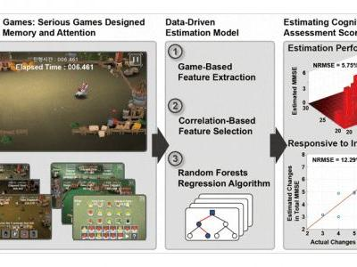 Remote Assessment of Cognitive Impairment Level based on Serious Mobile Game Performance: An Initial Proof of Concept