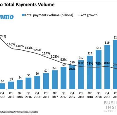 PayPal and Synchrony are teaming up to launch a Venmo credit card in 2020