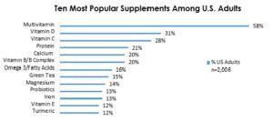 The latest on the dietary supplement industry