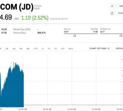 JD jumps after Google makes a $550 million investment as part of a strategic partnership