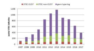 Research shows STEC decline in Netherlands; report criteria likely a factor