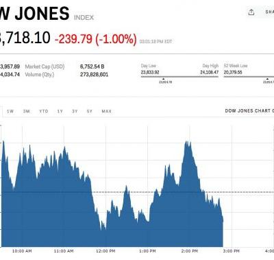 Stocks are getting smoked amid trade war worries