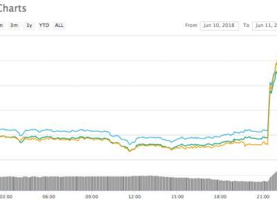 Ethereum Classic Jumps 20 Percent on Coinbase News