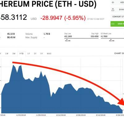Ethereum plunges to its lowest price of 2018