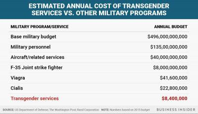 The Pentagon spends 5 times more on Viagra than transgender services