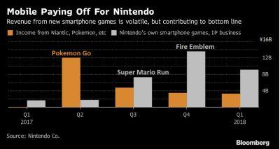 Nintendo Have Posted Their First Quarter Profits, With Strong Switch and Smartphone Statistics