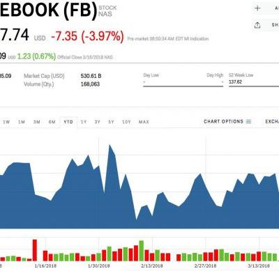 Facebook slides on report 50 million users had profiles accessed illegitimately