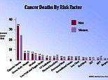 Cancer risk factors are different for men and women