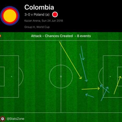 Dazzling Colombian attack highlights winners on Day 11 at World Cup
