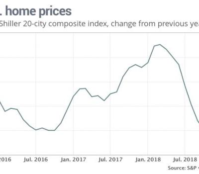 U.S. home-price gains keep slowing as higher rates scare off buyers