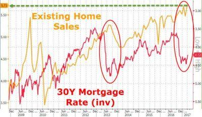 Existing Home Sales Surged In March, As Prices Also Gain