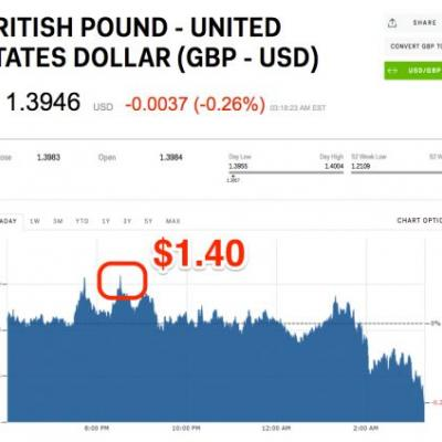 The pound jumped above $1.40 to a fresh post-Brexit high