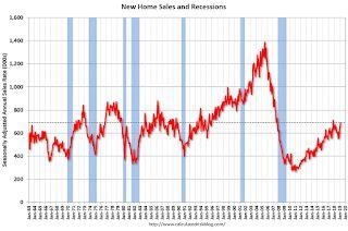 New Home Sales increased to 692,000 Annual Rate in March