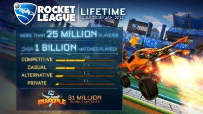 Rocket League's 25 million players have participated in over 1 billion matches