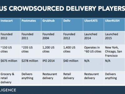 Ford and Postmates are trialing on-demand delivery