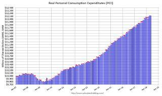 Personal Income increased 0.4% in May, Spending increased 0.2%