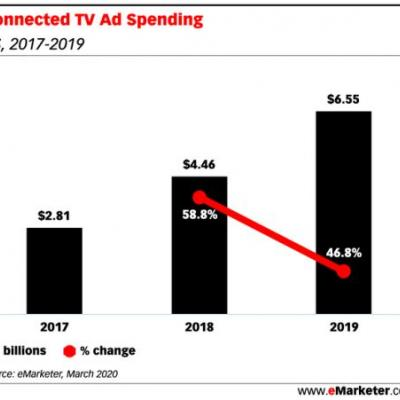 Samsung's programmatic push capitalizes on a bright spot in CTV advertising