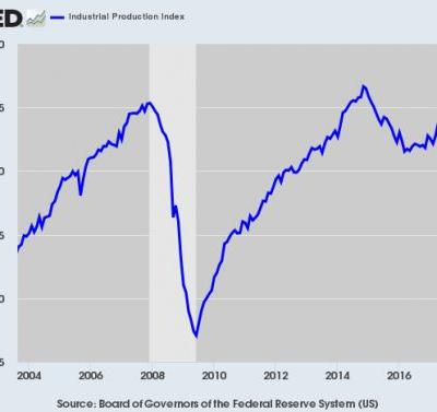 Industrial Production Rebounds in June