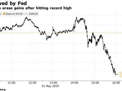 U.S. dollar gains after Federal Reserve Chairman Powell's remarks