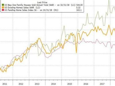 Existing Home Sales Tumble 7%, Largest Plunge Since 2011