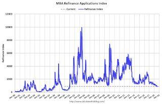 MBA: Mortgage Applications Decreased in Latest Weekly Survey
