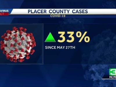 Placer County sees 33% increase in COVID-19 cases in past week