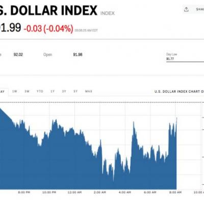 The dollar drifts as the Fed kicks off its two-day meeting