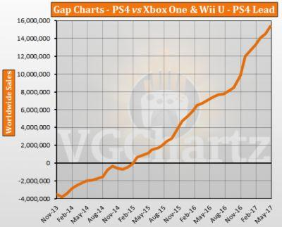 PS4 vs Xbox One and Wii U � VGChartz Gap Charts � May 2017 Update