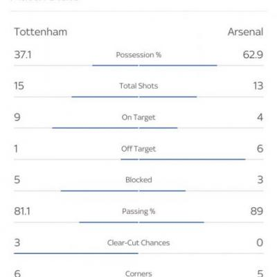 Arsenal punished for shaky defending as Spurs come back to win north London derby 2-1