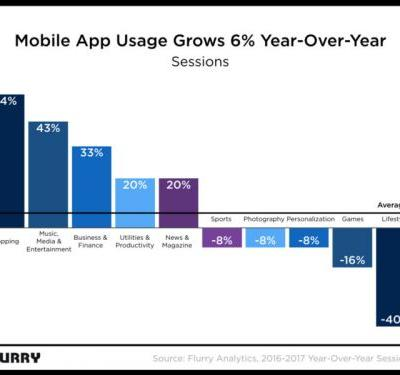 Flurry: Mobile App Usage Decreased By 5 Percent YoY In 2017