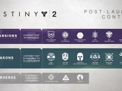Destiny 2 - January 11, 2018 Update: Bungie Lays Out Roadmap