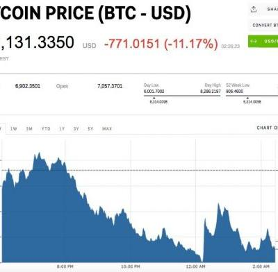 All major cryptocurrencies are crashing again and bitcoin is nearing $6,000
