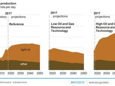 How U.S. Shale Will Continue To Impact Oil Markets In Coming Years