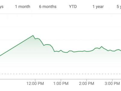 Lyft closes up 9% on first day of trading