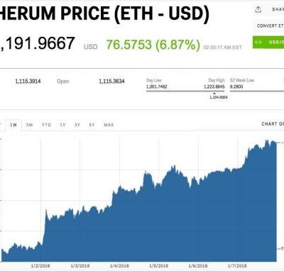 Ethereum hits new record high as price surge continues