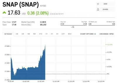 Snap is rising after announcing new maps feature