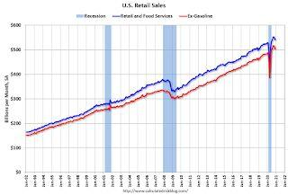 Retail Sales decreased 0.7% in December