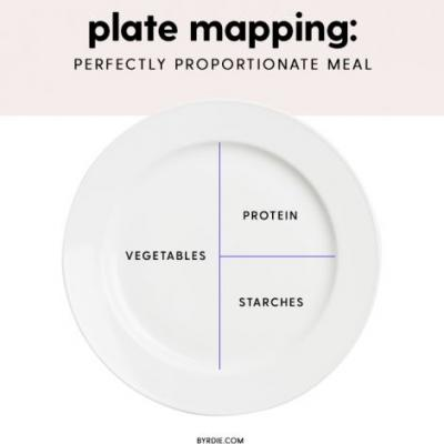 Plate Mapping: The Secret to a Perfectly Proportioned Thanksgiving Meal