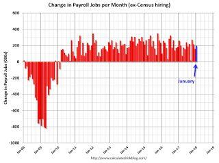 January Employment Report: 200,000 Jobs Added, 4.1% Unemployment Rate
